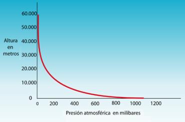 presion-altura