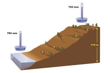 presion-atmosferica-disminucion-altitud