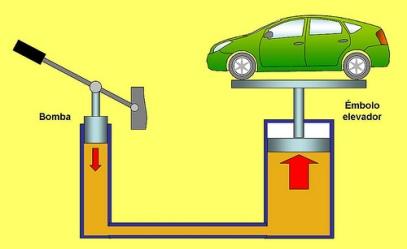 principio-pascal-elevador-hidraulico