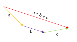 suma-de-vectores-por-el-método-gráfico-1.3