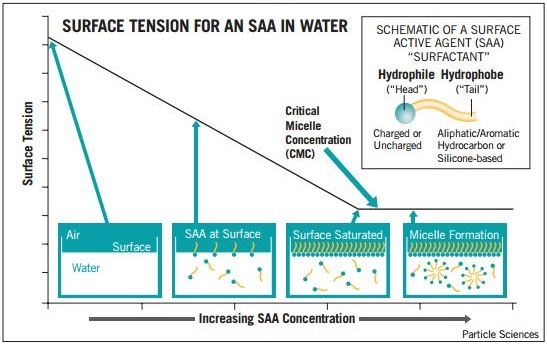 surface-tension-for-an-saa-in-water