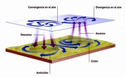 ciclon-anticiclon