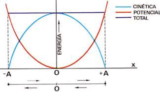 conservacion-energia-oscilador-armonico-grafica