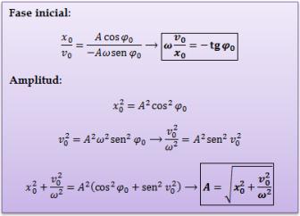 fase-inicial-amplitud-movimiento-armonico
