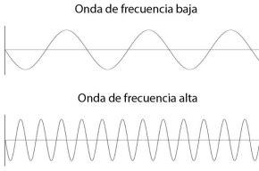frecuencia-onda