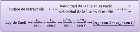 Ley-snell-indice-refraccion
