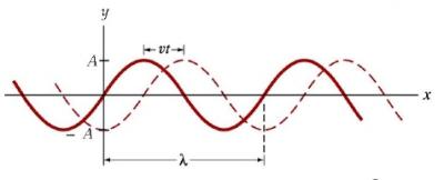 onda-sistema-referencia