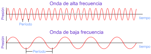 Resultado de imagen para ondas de sonido de alta frecuencia