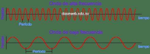 ondas frecuenci