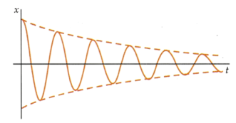 oscilacion-amortiguada