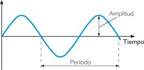 periodo amplitud