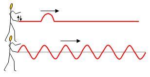 propagacion-pulso