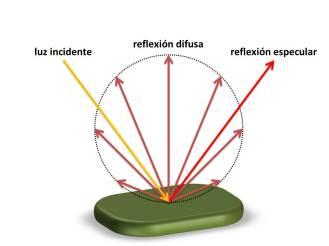 reflexion-especular-difusa.jpg