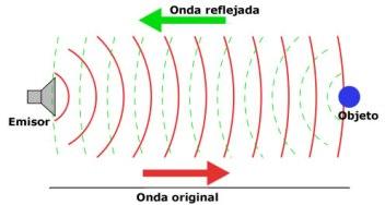 Diferencia entre reflexion y refraccion fisica