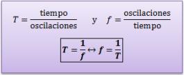 relacion-periodo-frecuencia