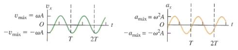 velocidad-aceleracion-maximas-oscilador-armonico