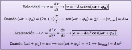 velocidad-aceleracion-movimiento-armonico-simple