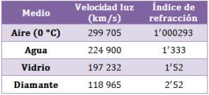 velocidad-luz-diferentes-medios