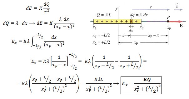 campo-electrico-distribucion-lineal-eje