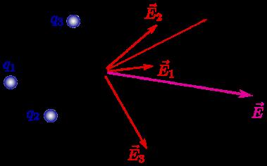 campo-electrico-superposicion.png