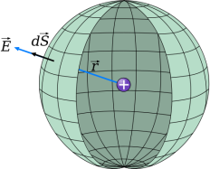 512px-Gauss_Sphere_Charge_Inside.svg.png
