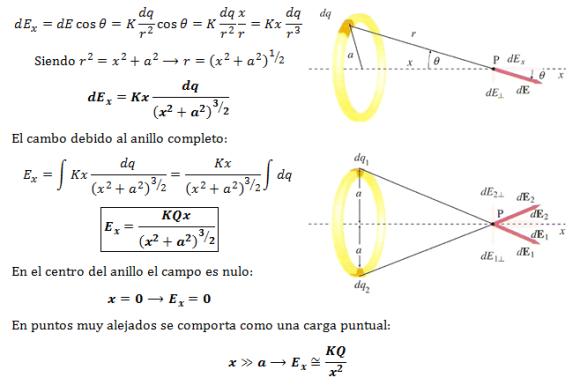 campo-electrico-anillo-eje