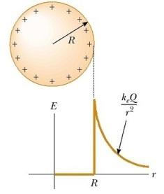 campo-electrico-corteza-esferica - copia