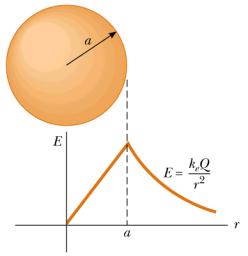campo-electrico-distribucion-esferica