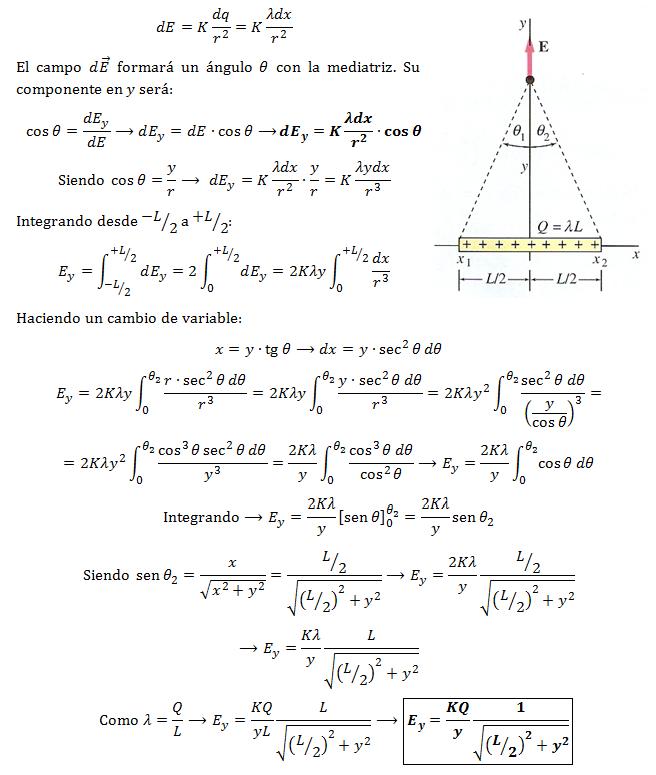 campo-electrico-distribucion-lineal-mediatriz