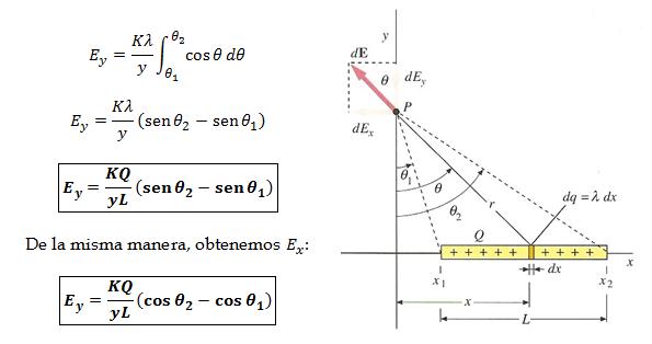 campo-electrico-distribucion-lineal-punto-exterior