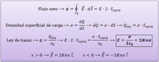 campo-electrico-plano-infinito-carga