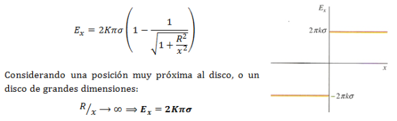 campo-electrico-plano-infinito