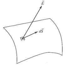 flujo-elemental-campo-electrico