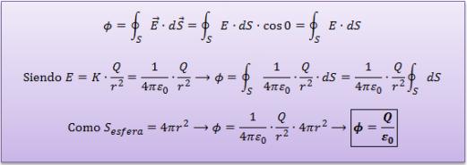 Ley-gauss-superficie-esferica