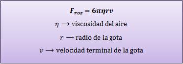 Millikan-fuerza-rozamiento-friccion-stokes