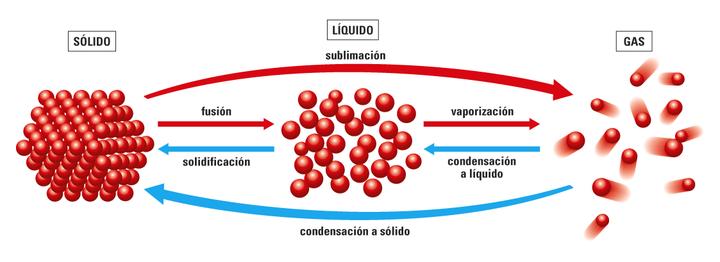 cambios_de_estado_de_una_susutancia_TCM.png