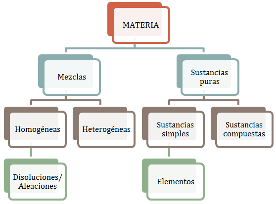 Clasificacion-Sistemas-Materiales