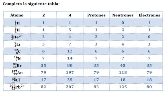 ejercicio-resuelto-numero-atomico-masico-neutrones