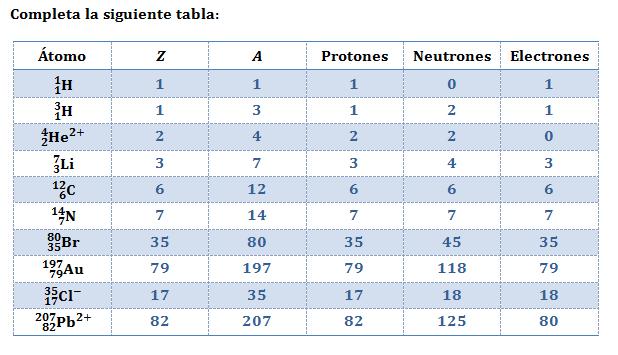 Elementos istopos e iones lidia con la qumica ejercicio resuelto numero atomico masico neutrones urtaz Image collections