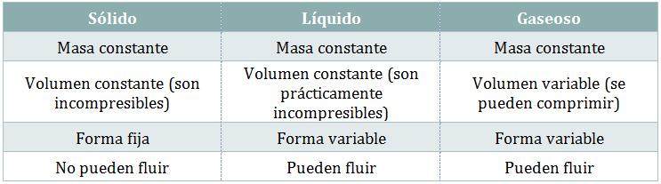 La teor a cin tico molecular y los estados de agregaci n for Modelo solido con guijarros