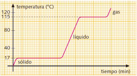Grafica-calentamiento