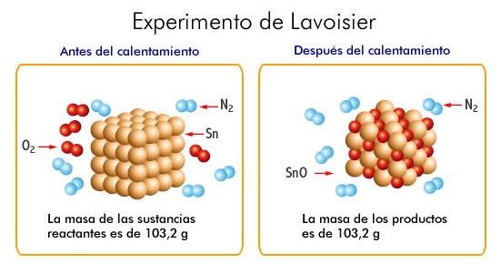 Lavoisier_experimento_masa.jpg