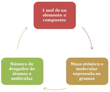 mol-equivalencias