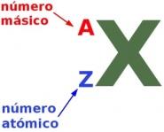 Número-atómico-másico-simbolo-elemento