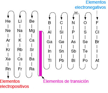 Elementos qumicos lidia con la qumica orden electronegatividadg urtaz Choice Image
