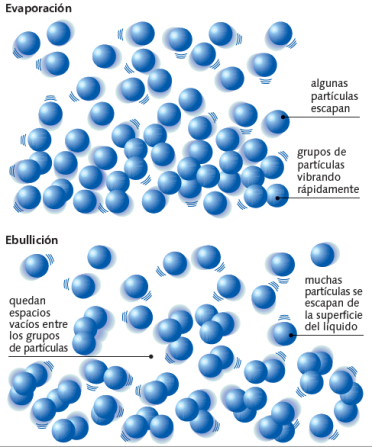 vaporizacion-ebullicion.png