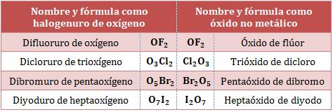 Comparación-nombres-formulas-halogenuros-oxigenos-oxidos