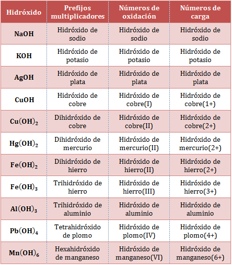 Nomenclatura de hidroxidos o bases of dating