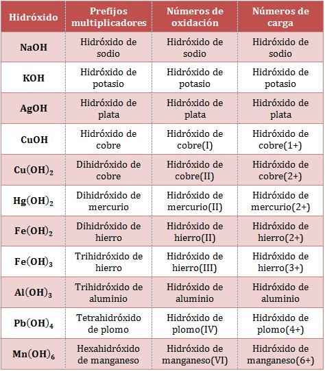 Nomenclatura de hidroxidos o bases of dating