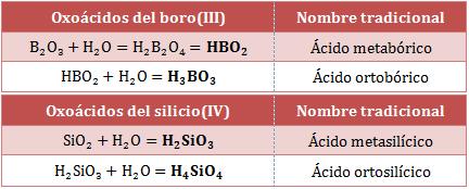 Fórmulas-nombres-oxoácidos-boro-silicio
